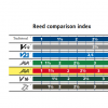 Vandoren Java Red Alto Sax Reeds (Box of 10)