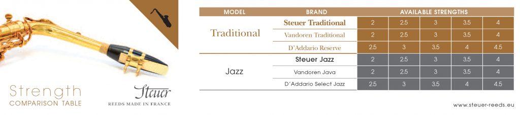 Steuer Reeds Strength Chart Saxophone